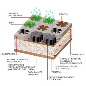 Cassaforma Grigliato per cemento ed erba